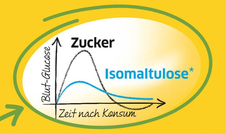 Isomaltulose ist die gesunde Alternative zum Haushaltszucker.